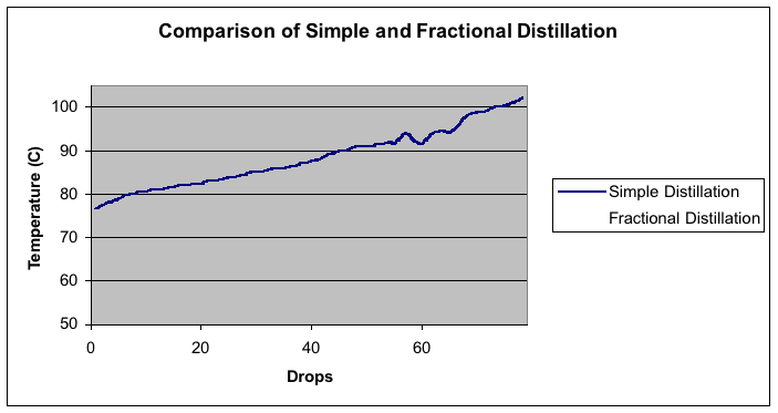 Liquids Simple Distillation Fractional Distillation And Gas